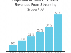 Proof! Songwriters Should Be Collecting 14.3 Cents For Every 100 Streams
